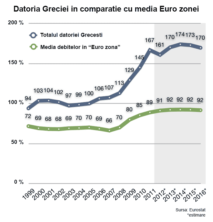 Grecia, GREXIT-ul si adevarurile nespuse - POLITICIENII ROMANI